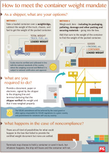 JOC-containerWeight-Infographic-1215-v7